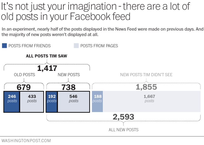 http://www.washingtonpost.com/news/the-intersect/wp/2014/08/18/what-facebook-doesnt-show-you/
