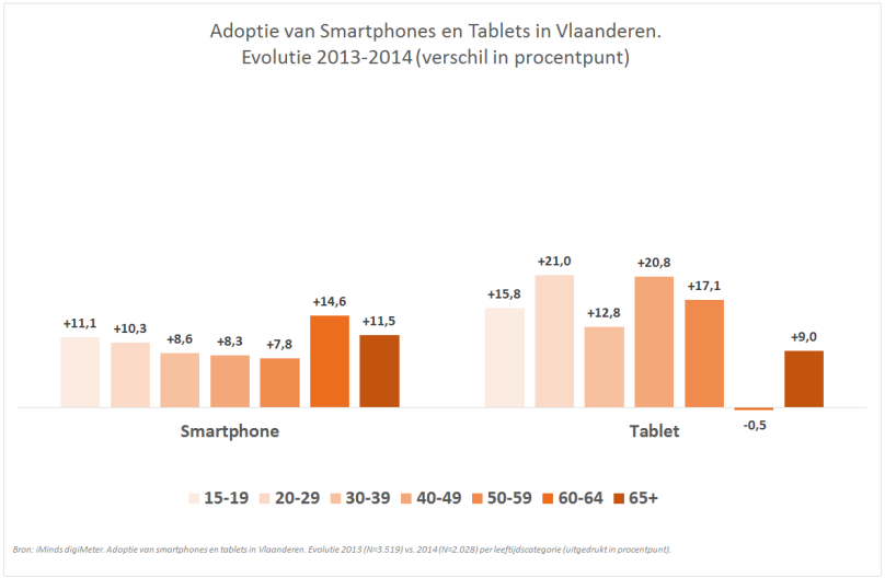 digiMeter 2014 - Evolutie in Adoptie Smartphones en Tablets in Vlaanderen