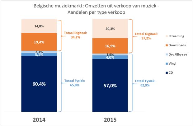 Belgische muziekmarkt - aandelen per type verkoop