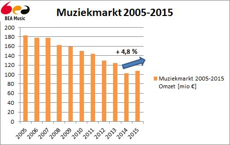 Muziekmarkt_2005-2015_png_pagespeed_ce_8CfKXBUpfQ